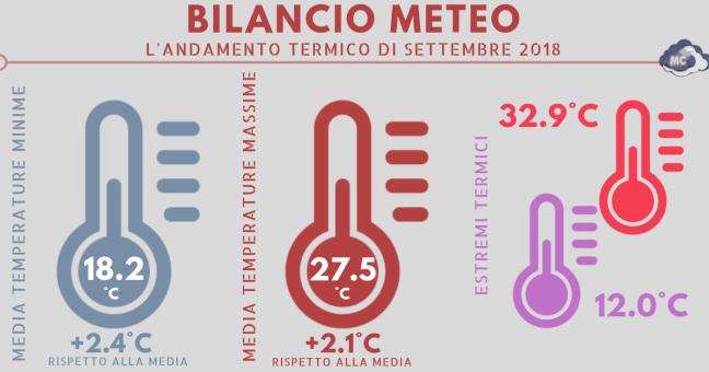 Bilancio meteo termico.png